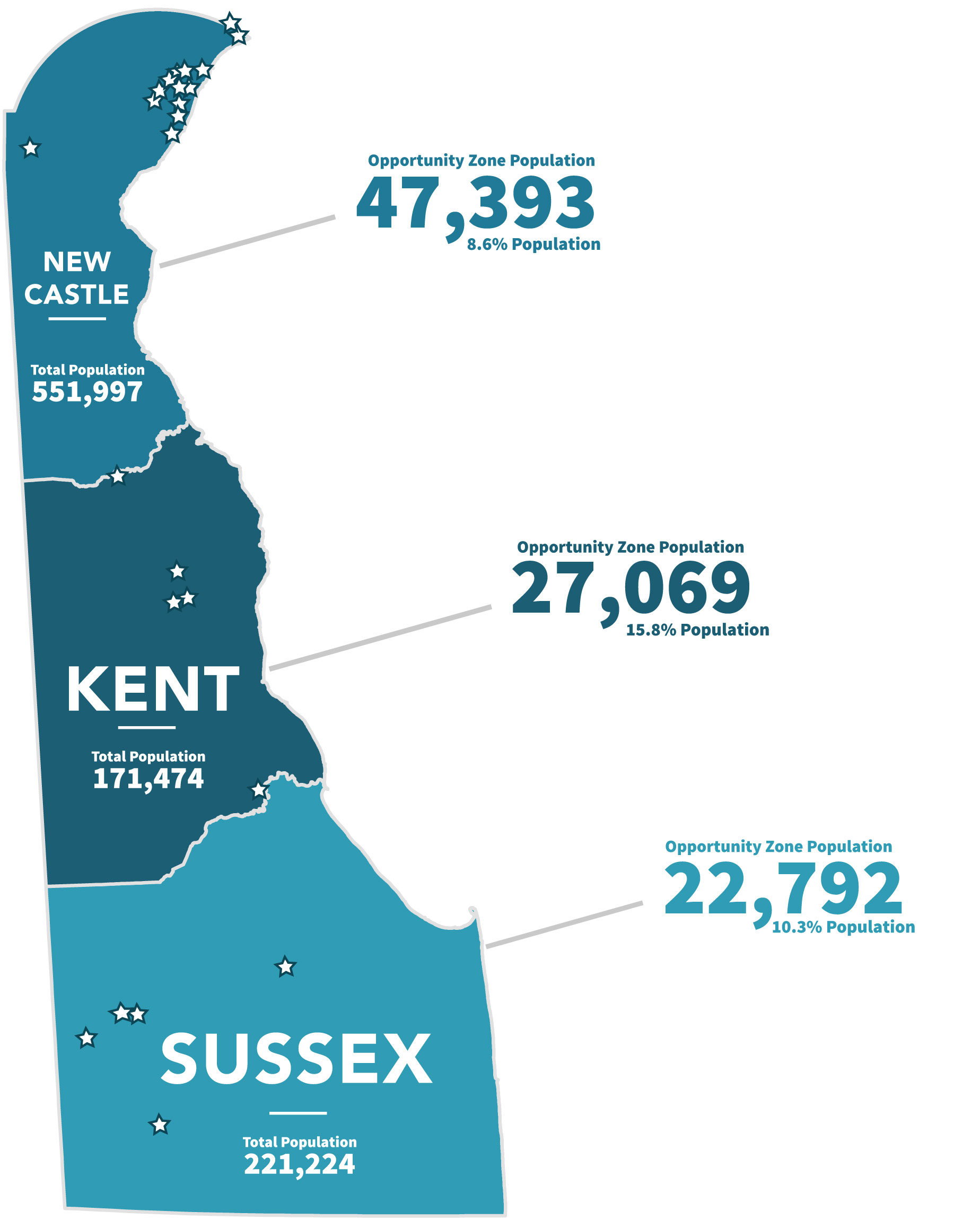 Total Population in Opportunity Zones by County - New Castle: 47393, Kent: 27,069, Sussex: 22,792