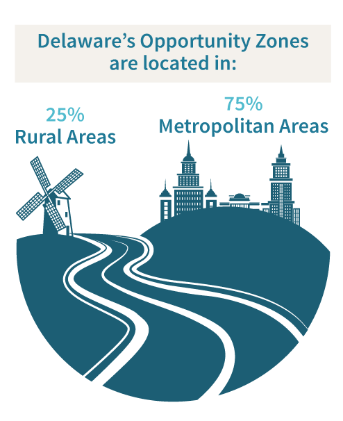 Delaware's Opportunities are located in: 75% – Metropolitan Areas 25% – Rural Areas